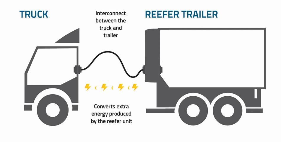 reefer link xd technology